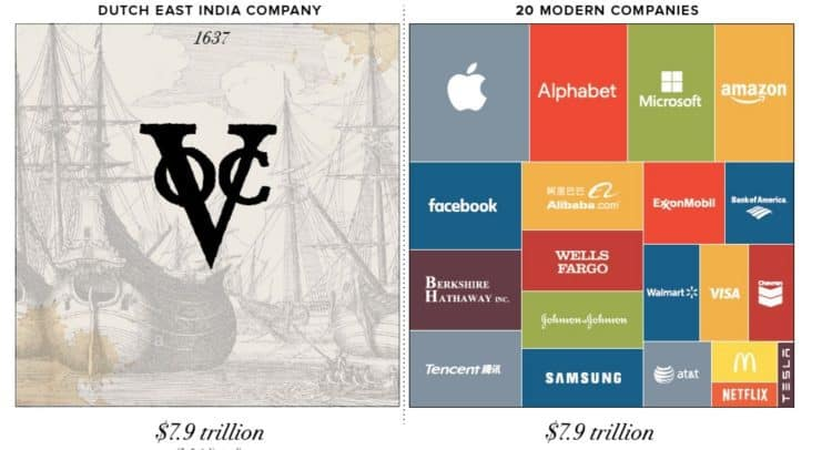 Capture 750x406 - Chart: The Most Valuable Companies of All-Time