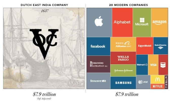 Capture e1512926706882 - Chart: The Most Valuable Companies of All-Time