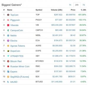 biggest gainers in cryptocurrency