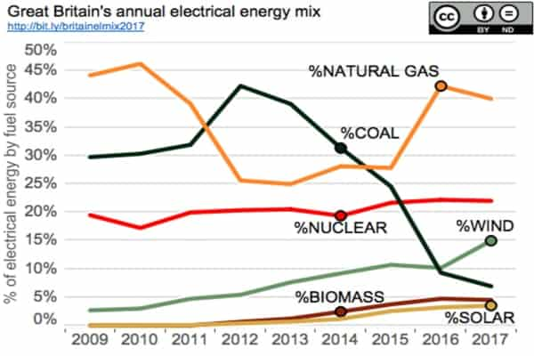 stencil 1 1 - Gas to lead power mix as coal is phased out