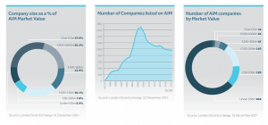 Image 2018 10 11 at 9.25.10 AM 300x140 - Investors lose money in 72% of all the companies ever listed on AIM