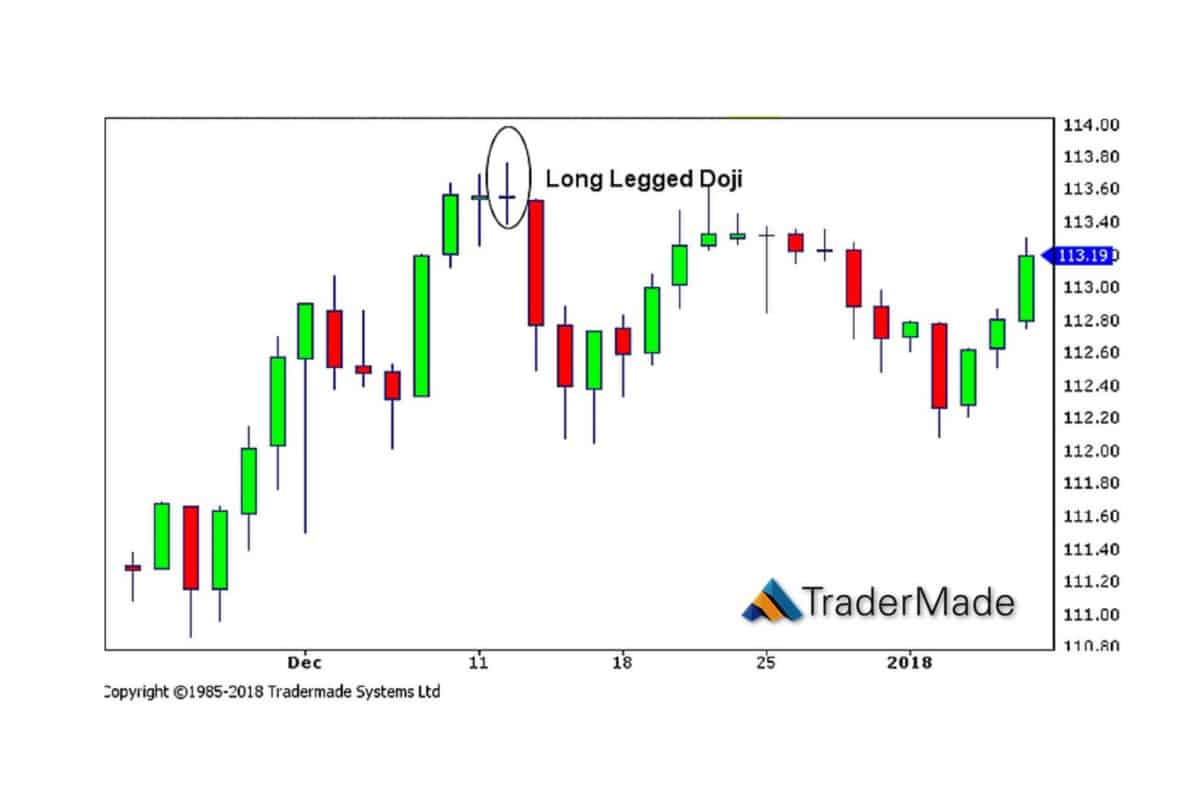 stencil 3 2 - Candlestick Patterns - Doji - help identify short-term price moves.