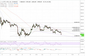 btcusd 4h 05122018 1 1024x672 1 300x198 - Bitcoin Price Looking to Retest Yearly Low at $3,455 as Bears Gain Foothold