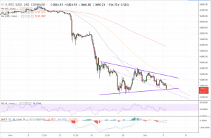 btcusd 4h 05122018 1 1024x672 300x197 - Bitcoin Price Looking to Retest Yearly Low at $3,455 as Bears Gain Foothold