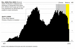 Image 2019 01 26 at 10.56.34 AM 300x195 - Venezuela's Decline From Oil Powerhouse to Poorhouse to Madhouse