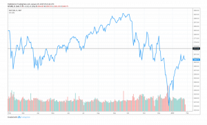 Image 2019 01 31 at 8.08.49 AM 300x181 - Why JP Morgan Thinks the US Stock Market is Set to Face a Reckoning
