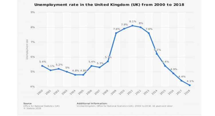 stencil.abm 2 9 750x406 - UK unemployment falls to 44-year low, numbers defy Brexit jitters