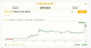 Image 2019 04 15 at 5.23.29 PM 300x158 - Bitcoin Cash Leads the Pack With Double Digit Gains