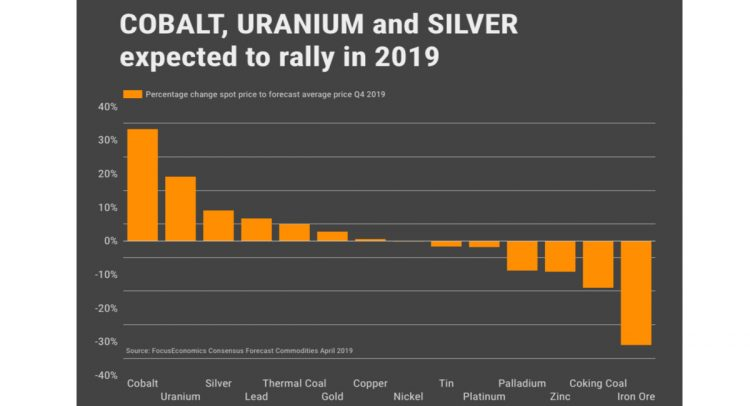 stencil 1 6 750x406 - Cobalt, uranium and silver prices expected to rally in 2019
