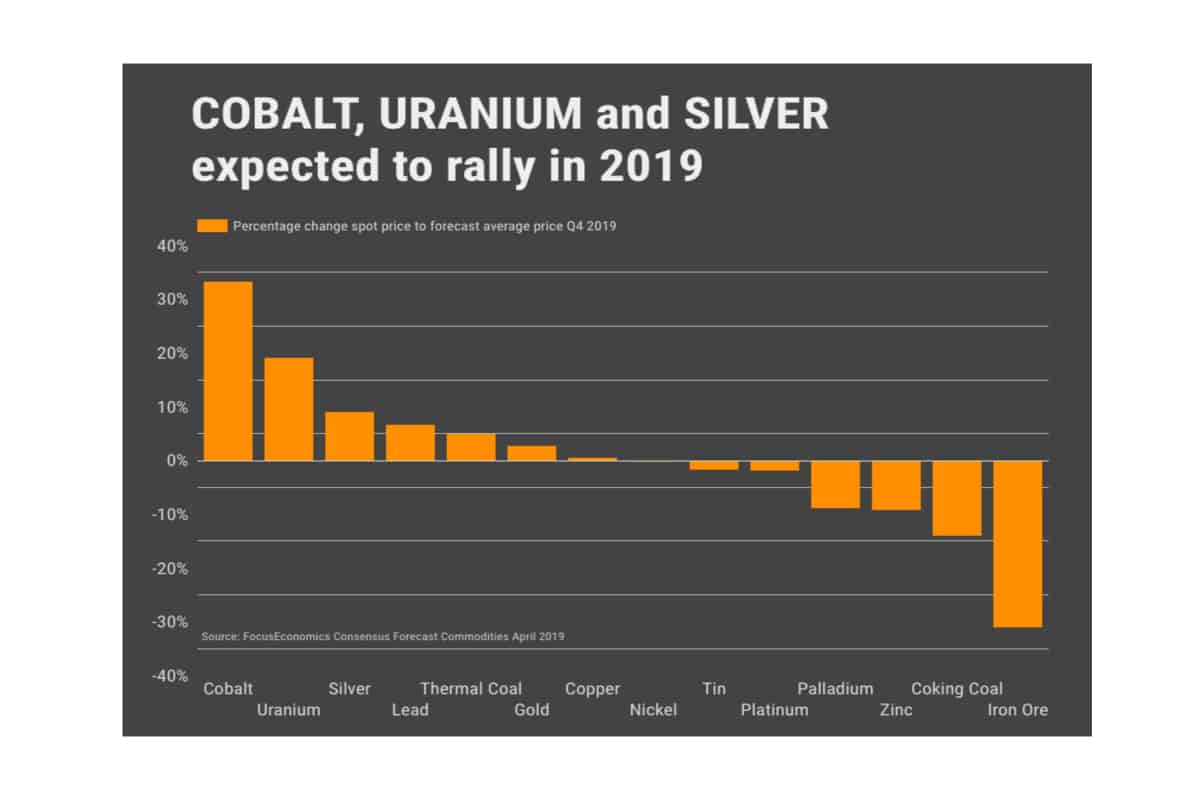 stencil 1 6 - Cobalt, uranium and silver prices expected to rally in 2019