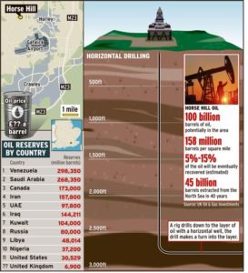 Horse Hill Oil 273x300 - UK Oil & Gas PLC (LON:UKOG) Licence Extensions on PEDL331 and PEDL143