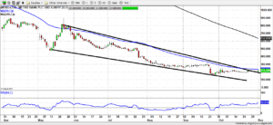MTRO 1 300x138 - Metro Bank (LON:MTRO) A Trendline Break with Lloyds Banking (LON:LLOY) being a suitor,