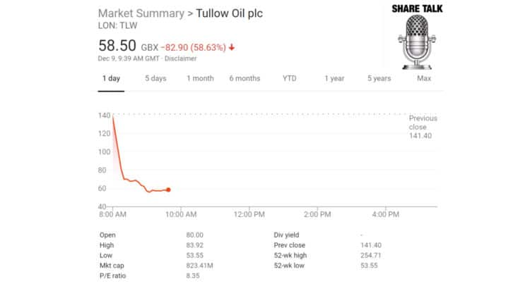 TLW 750x406 - Tullow Oil PLC (LON:TLW) Board changes and 2020 guidance