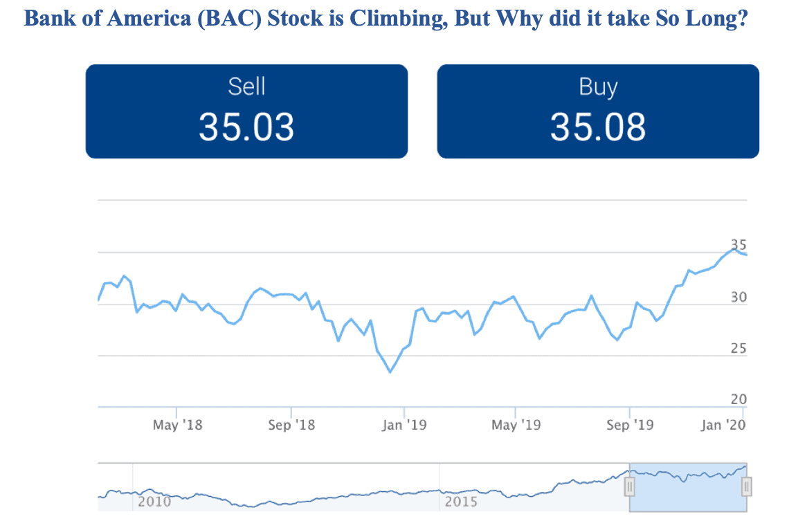 Image 2020 01 15 at 1.12.03 pm - Bank of America (BAC) Stock is Climbing, But Why did it take So Long?