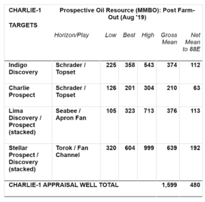 Image 2020 01 15 at 8.29.31 AM 300x296 - 88 Energy Limited (ASX:LON:88E) Charlie-1 Appraisal Well Update