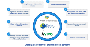 Image 2020 01 28 at 4.03.43 PM 300x157 - Open Orphan PLC (LON:ORPH) New hVIVO contract signed with a European Biotech Company