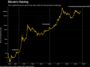 Image 2020 02 13 at 5.53.23 PM 300x224 - Is bitcoin's 2020 rally another flash in the pan?