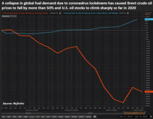 CrudevsOilStocks 300x234 - Global oil output cuts held hostage to Mexican standoff