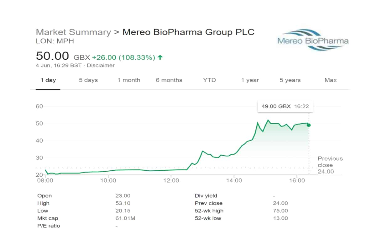 MPH - Mereo BioPharma Grp (MPH.L) Announces Completion of $70 Million Private Placement