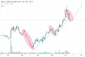 img 0326 300x201 - Metal Tiger (MTR.L) why share price at current level and why about to rerate