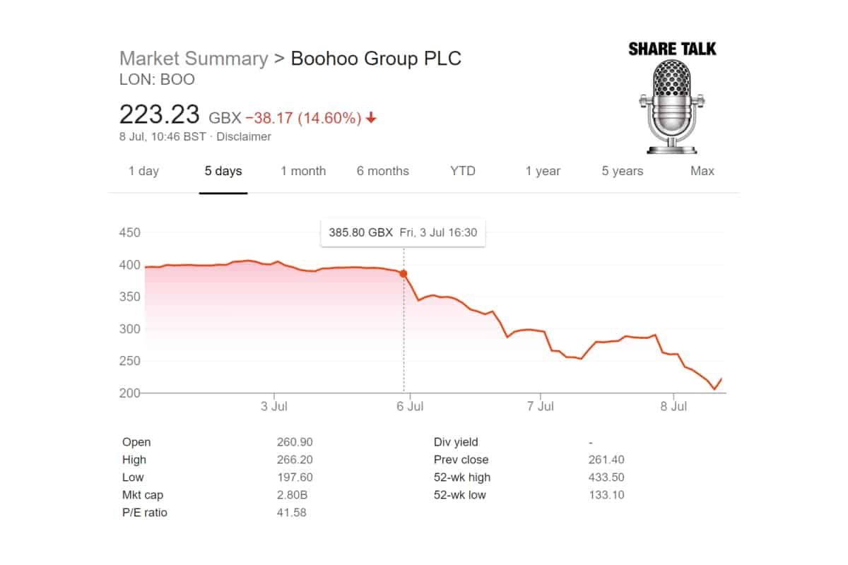 BOO - boohoo group plc (BOO.L) Independent review of UK supply chain